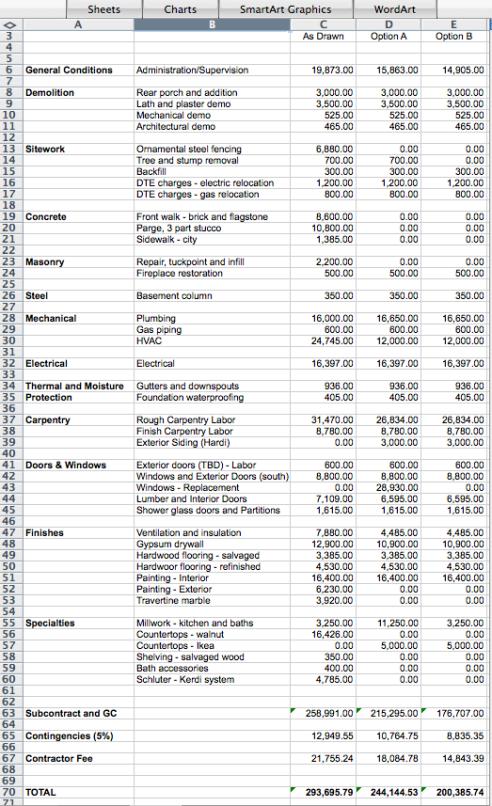 House Repair Budget